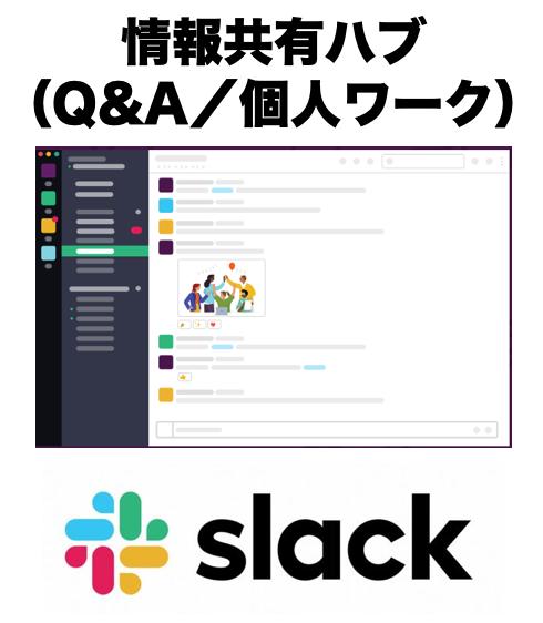 Slackを「情報共有ハブ」に